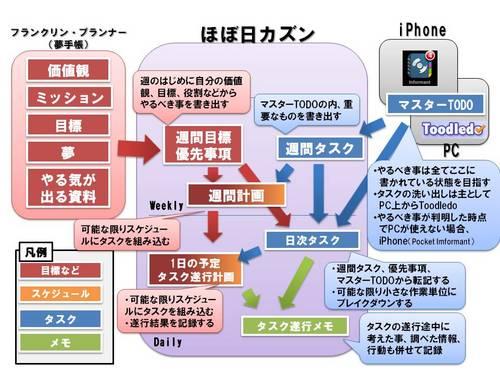 カズンを中心とした情報整理術.jpg