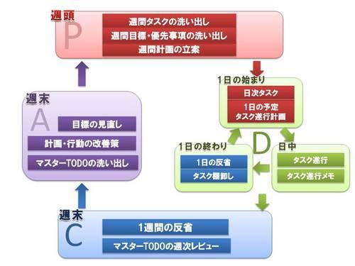 カズンを中心とした情報整理術 [自動保存済み].jpg